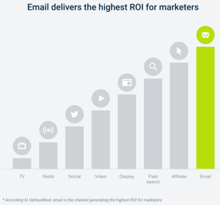email-delivers-highest-ROI